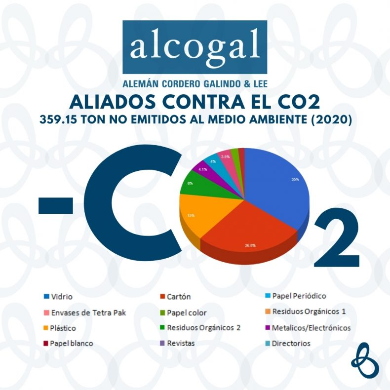 Alcogal reaffirms its commitment to the environment and sustainability
